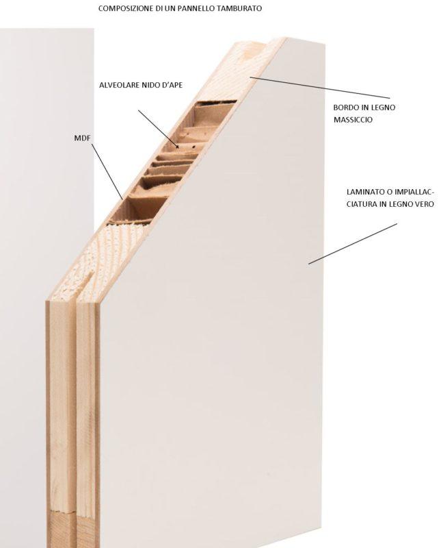 Porta in legno o porta in laminato? - Rivas artigianato e design ...
