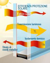 vetri a controllo solare rivas