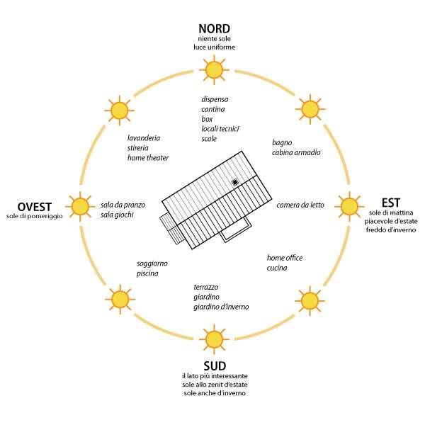 Pannello Solare A Sud Ovest : Il fattore solare rivas porte finestre e artigianato